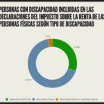 Personas con discapacidad incluidas en las declaraciones del IRPF según tipo de discapacidad